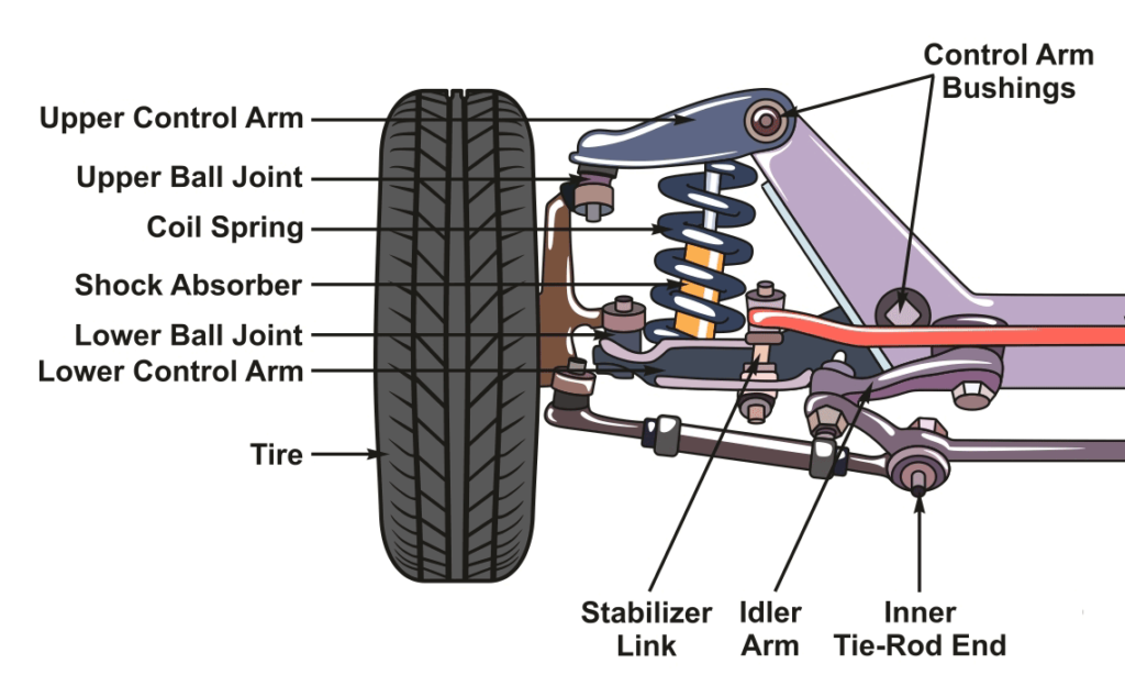 When to Replace Suspension Parts 1